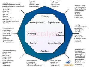 the-octalysis-framework-core-drivers-of-human-motivation
