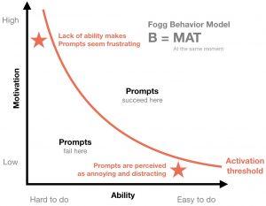 b=map-behaviour-model-for-tiny-habits-summary